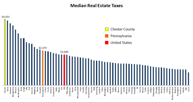 Chester Cty Taxes