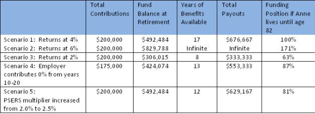 PSERS funding scenarios