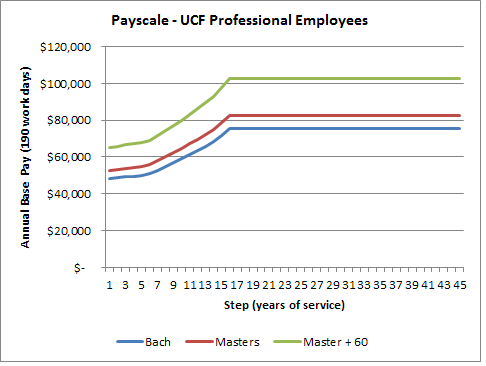 UCF Pay Scale