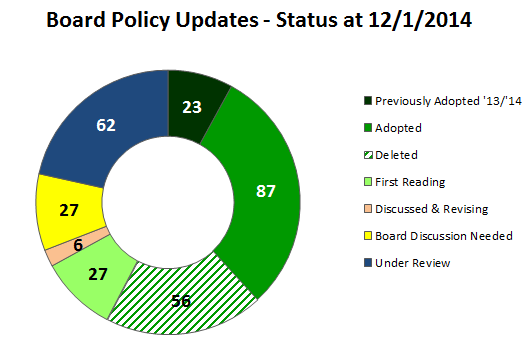 Policy Status 12 01 2014