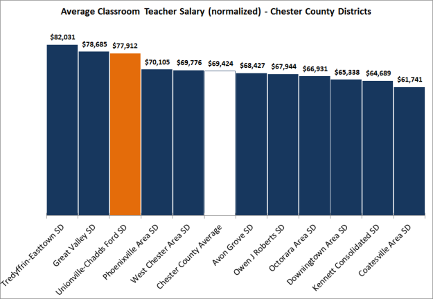 Chester Cty Salaries by SD Normalized