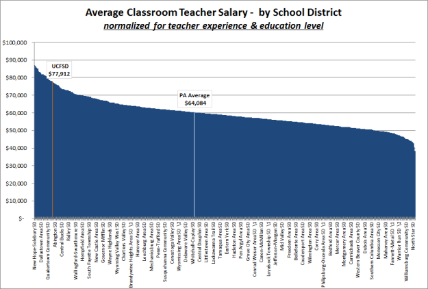 PA Salaries by School District Normalized