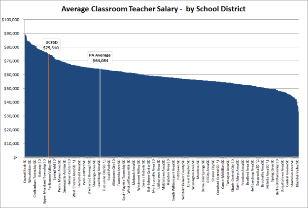 PA Salaries by School District