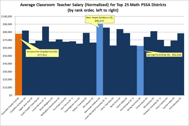 PA Salaries Top 25 SDs normalized