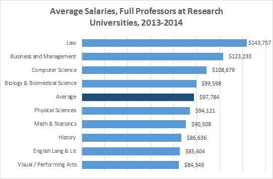 Professor Salaries 2013