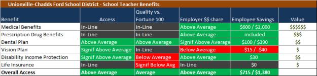Total Benefits Summary - UCF