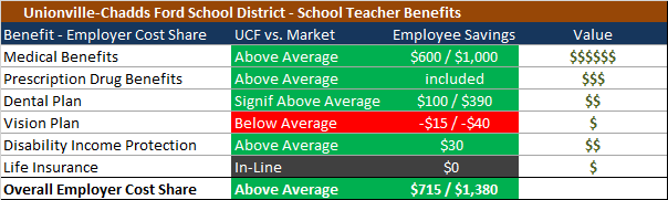 Benefits Cost Share Summary