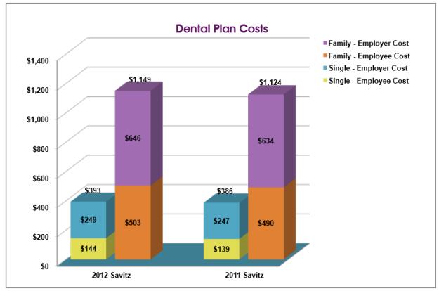 Dental Market Cost Share
