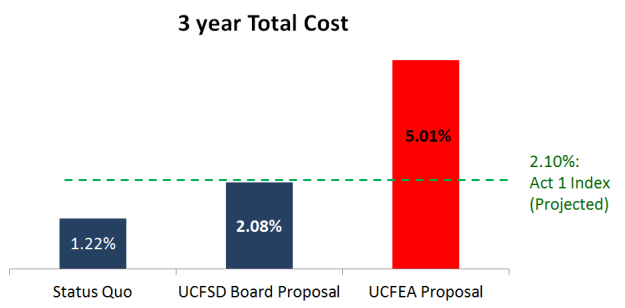 Annual cost increase, for each of the next three years.