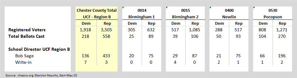 Primary Election Results May 19 2015