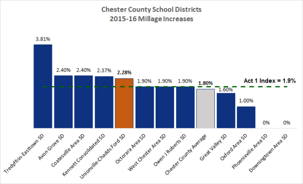 2015-16 Tax Increases Chester Cty