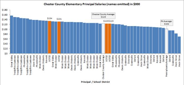 Elem Principal Salaries Chester County - individ