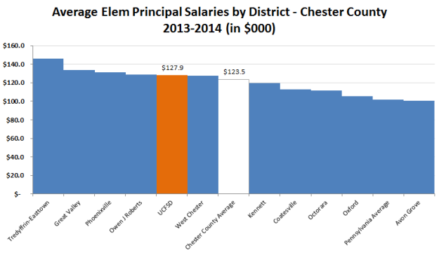 Elem Principal Salaries Chester County