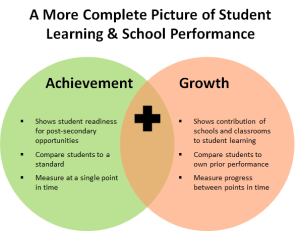 Growth and Achievement a Full Picture