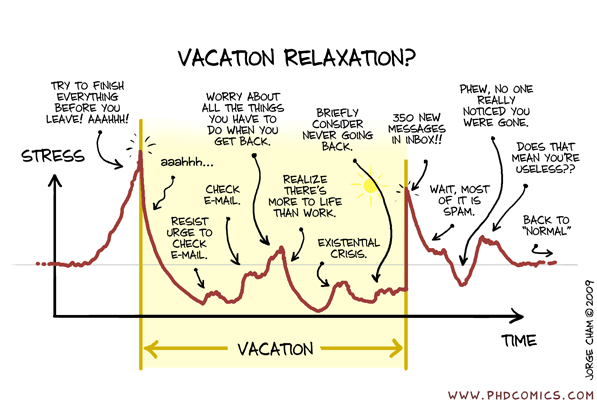 Vacation Stress