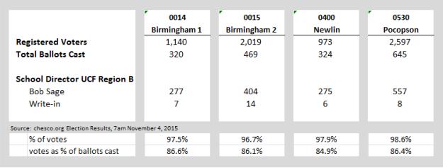 Election Results by Precinct Nov 2015