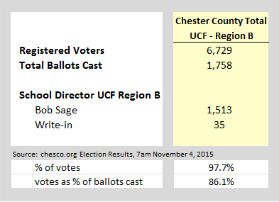 Election Results Total Nov 2015