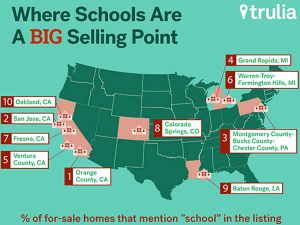 Schools and Real Estate Listings