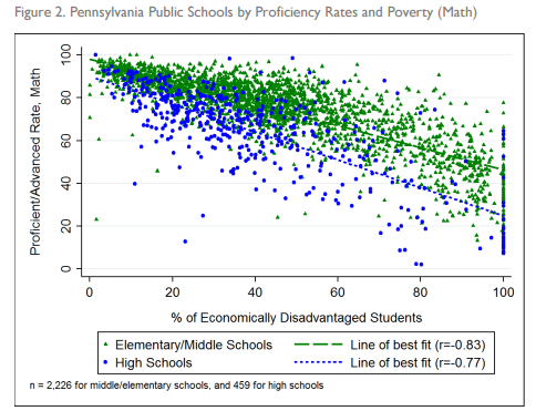 SPP Math Proficiency vs Poverty