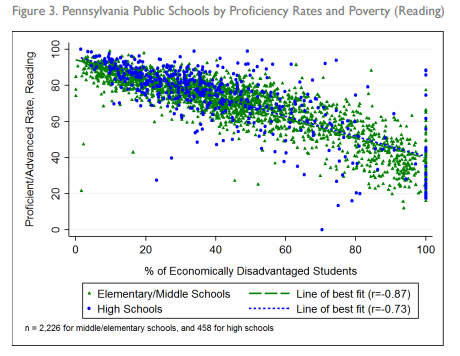SPP Reading Proficiency vs. Poverty